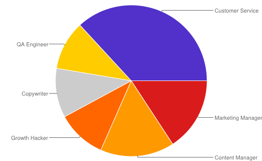 Pie chart of Kyle's tasks